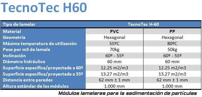 Tabla Tecnotec H60