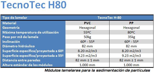 Tabla Tecnotec H80